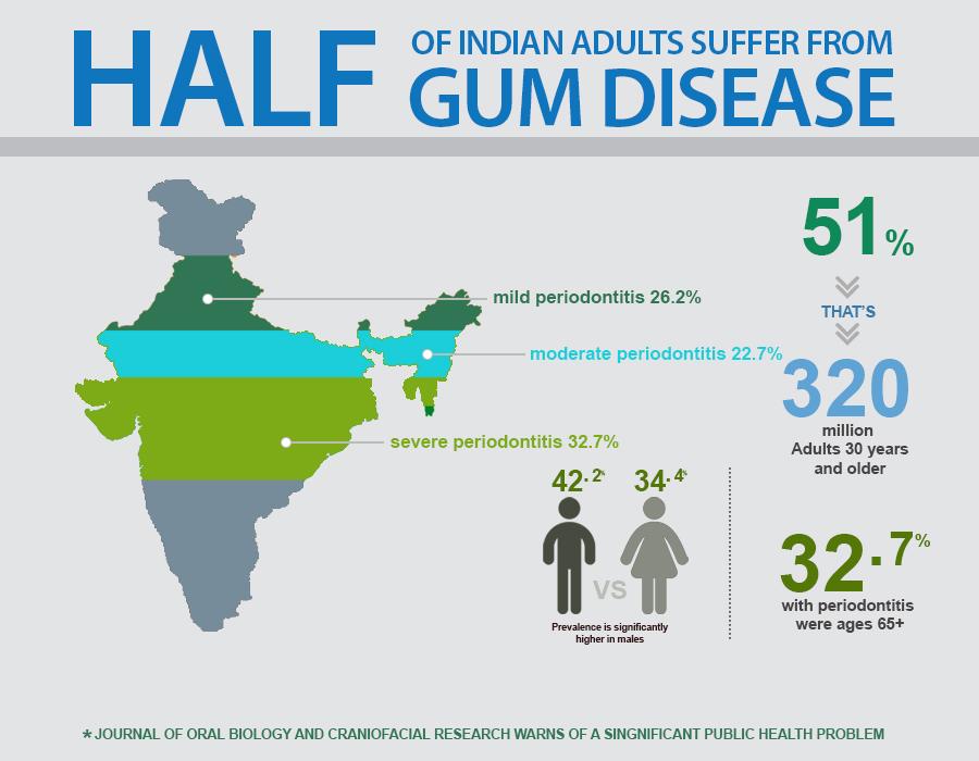 Periodontal health in india