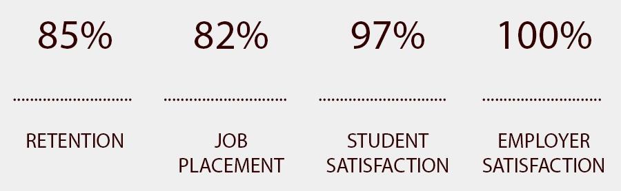 dental-percentage